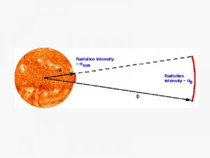 Calculation of received solar radiation
