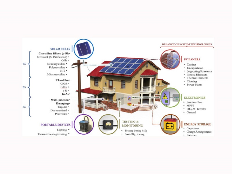 Characteristics and scope of application of solar photovoltaic lighting devices