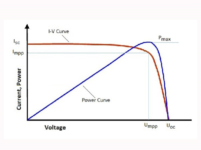 Electrical characteristics of solar cell modules