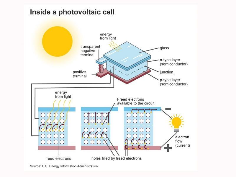 Semiconductor photovoltaic effect and solar cells