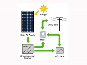 What are the classifications of solar photovoltaic lighting devices