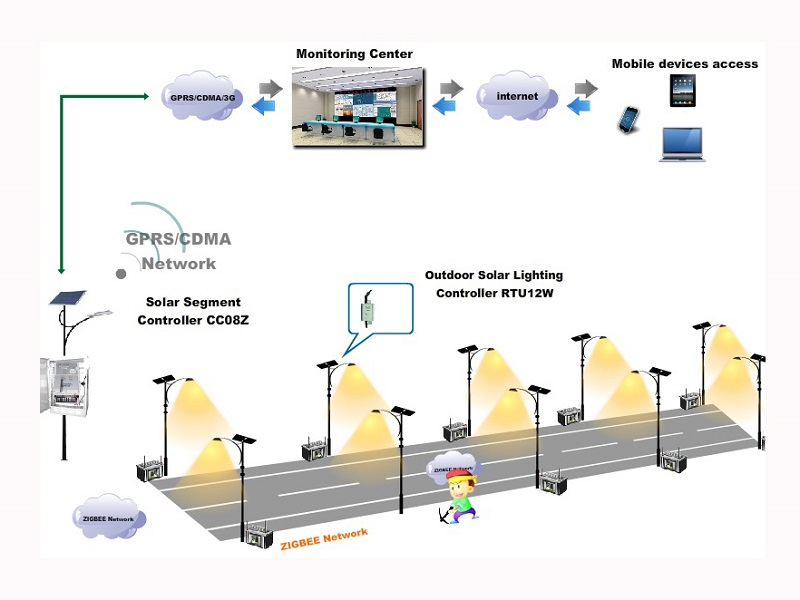 Wireless network management technology related to solar road lighting