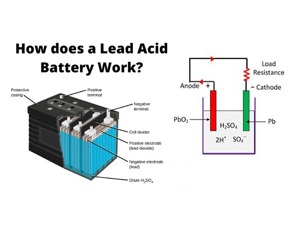 The structure and working principle of lead-acid batteries